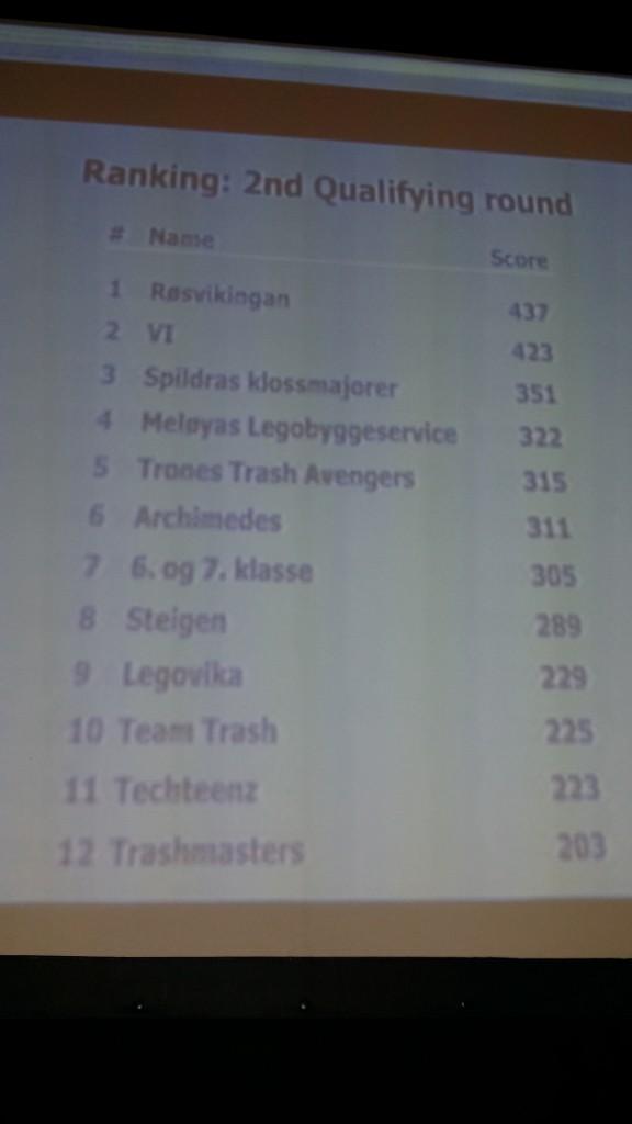 Og her er resultatlisten på runde to av tre. (Ikke sammenslått.) Dette var vår beste runde.